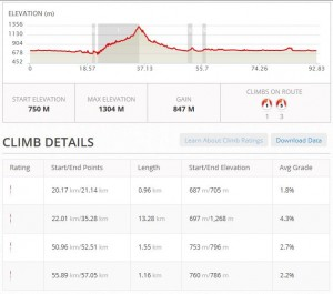 Zell am See IM70.3 Cycle Profile